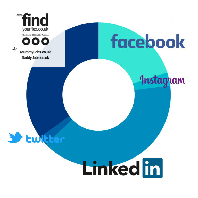 pie chart representing where our audience engage with us, facebook, websites and linkedin