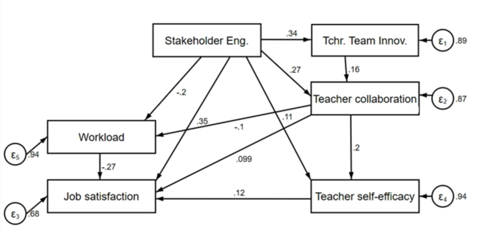 Educational Technology, Workload and Teacher Retention: the importance of stakeholder engagement