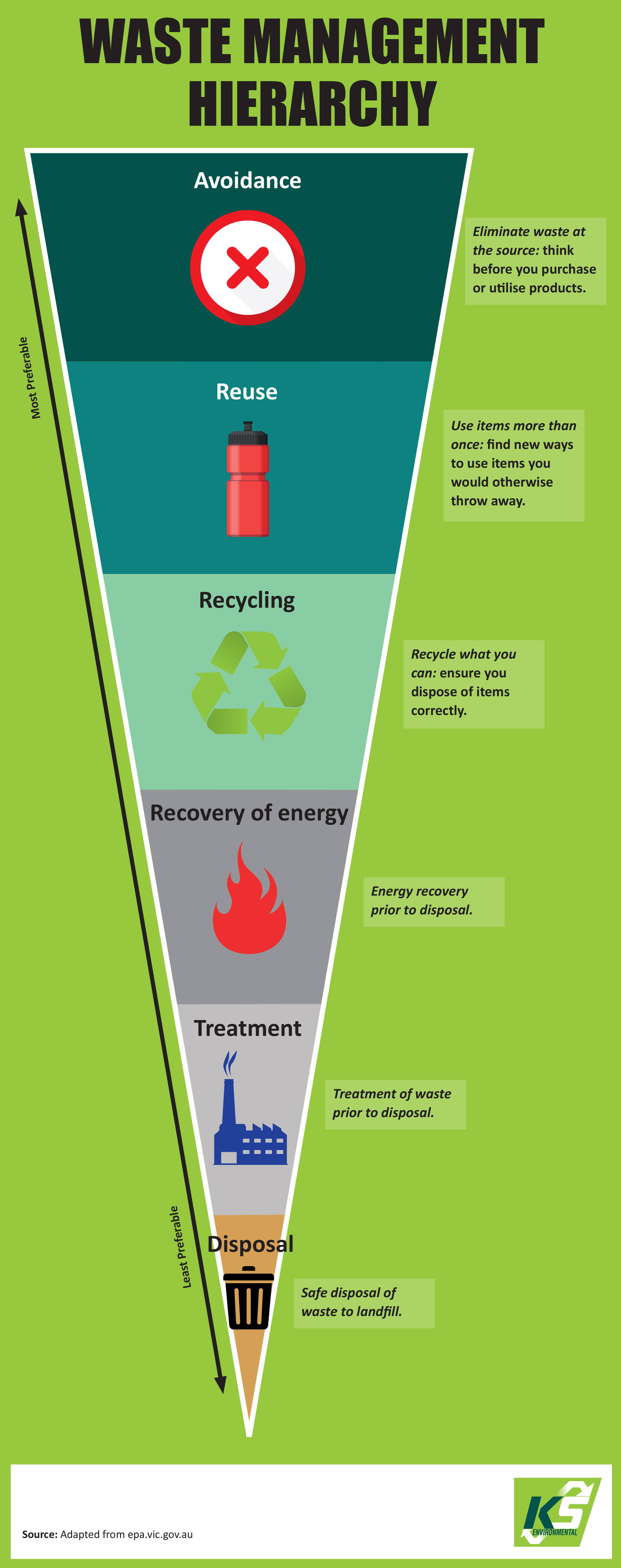 Waste hierarchy infographic