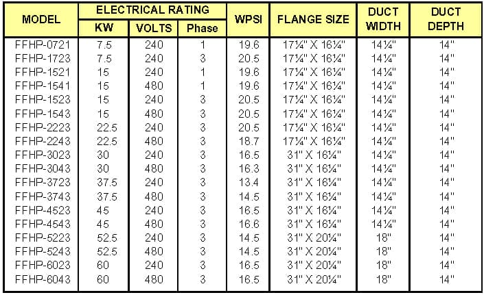 TRENT High Temperature Plug Heater Chart