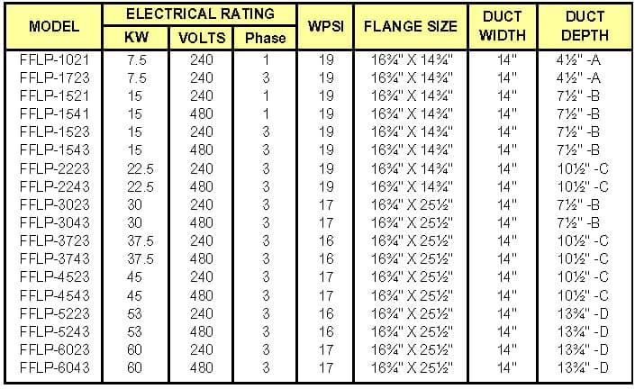 TRENT Low Temperature Plug Heaters Chart