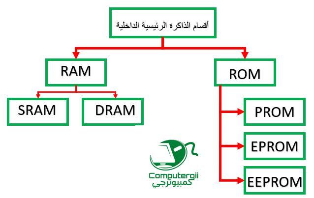 انواع الذاكره الكمبيوتر - كمبيوترجي