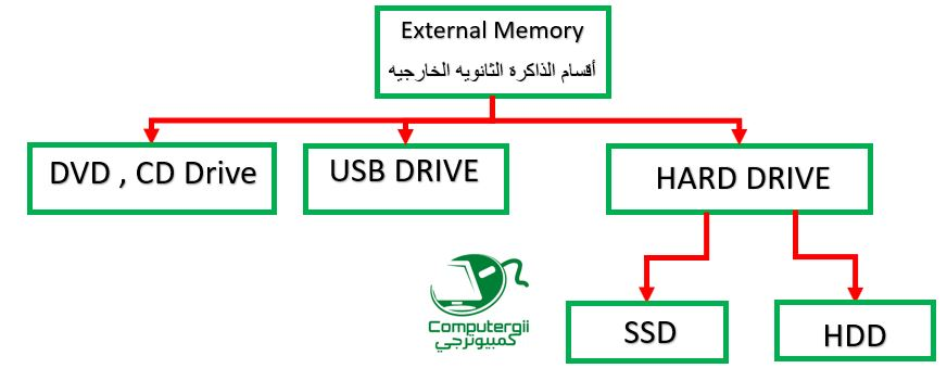 انواع الذاكره في الكمبيوتر