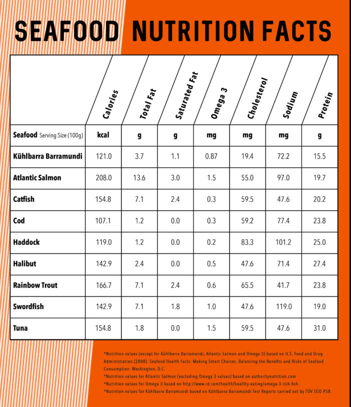 Seafood Nutrition Faccts