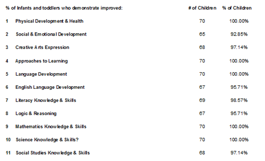 Aggregate Child Performance Report - HS Outcomes