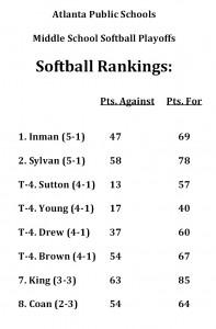 2013 MS Softball Final Rankings