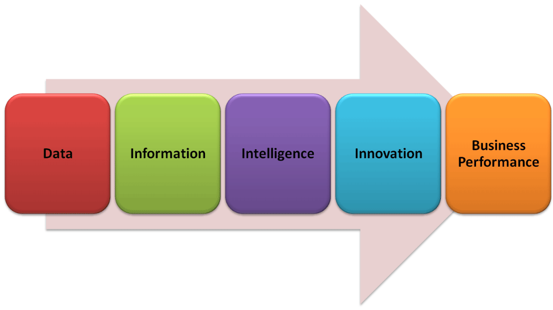 Why Business Intelligence Makes Sense for Midsize Companies