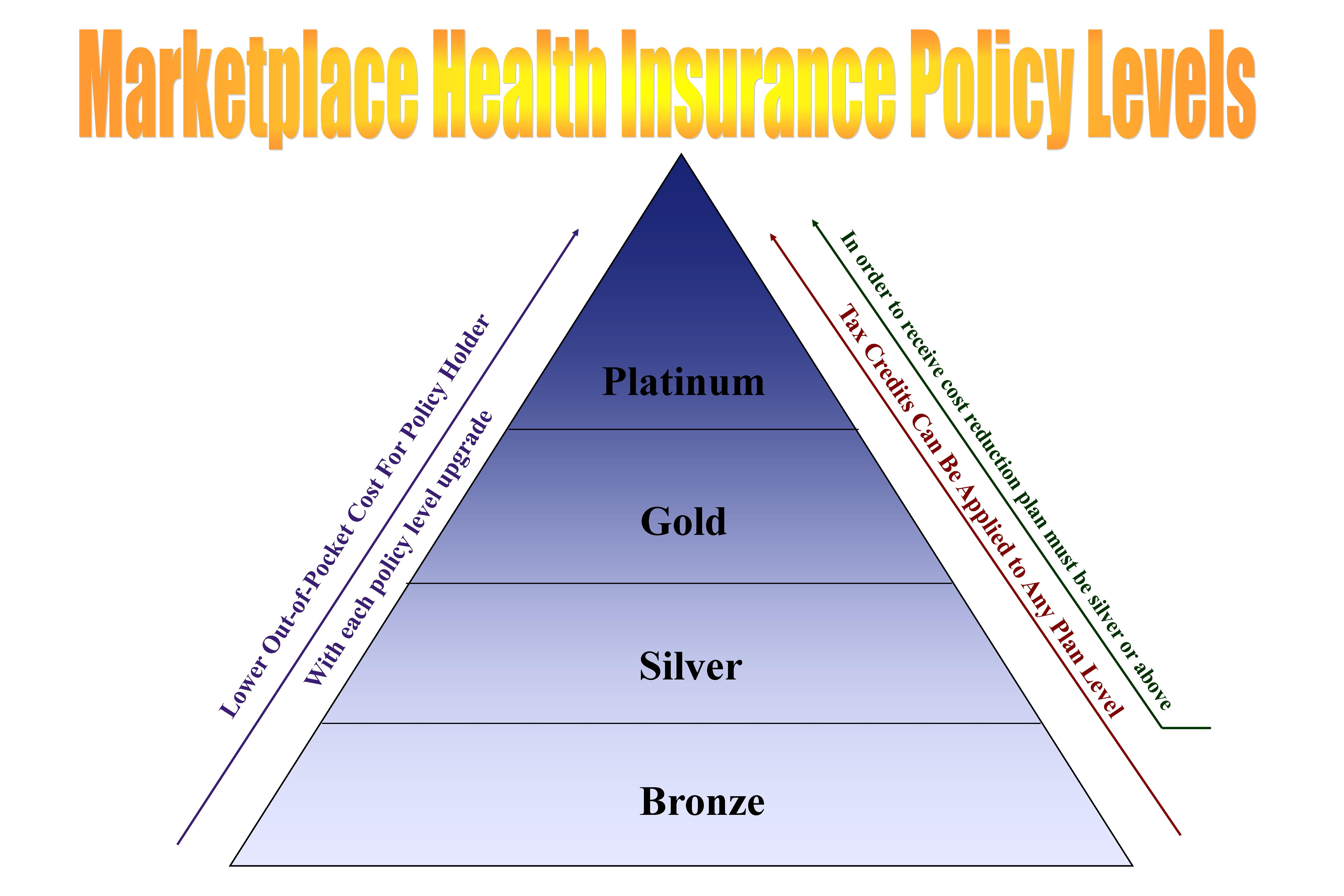 The Basics of Marketplace Health Insurance Plans - IHS ...