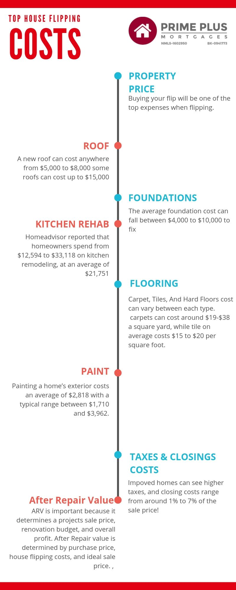 top house flipping cost infographic