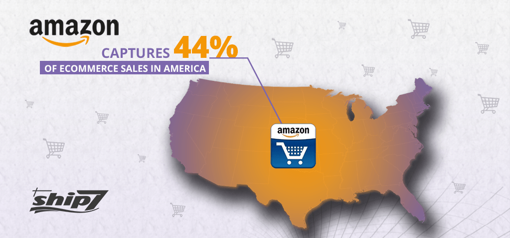 Amazon captures 44% of eCommerce sales in America