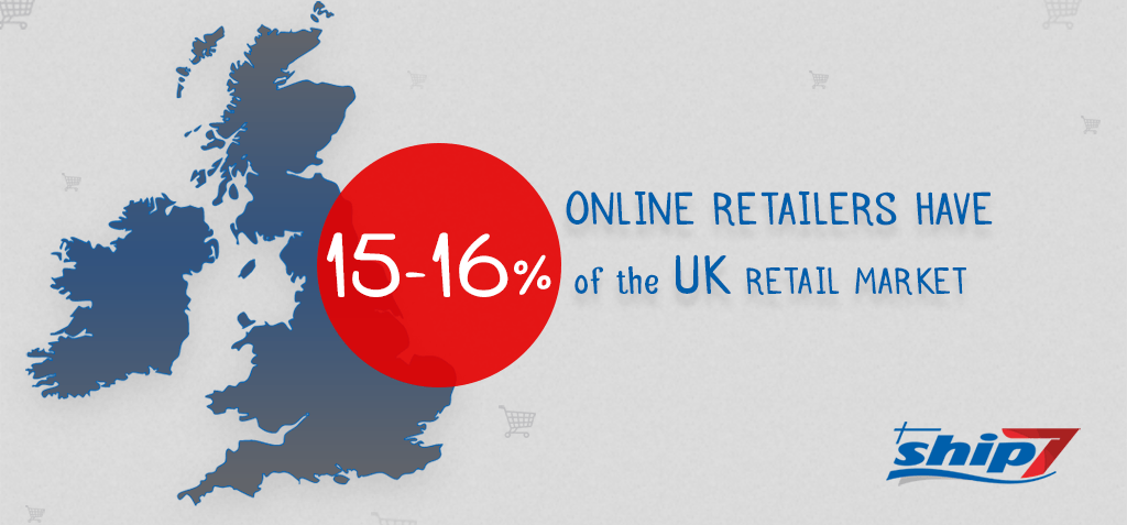Online retailers have 15%-16% of the UK retail market, study