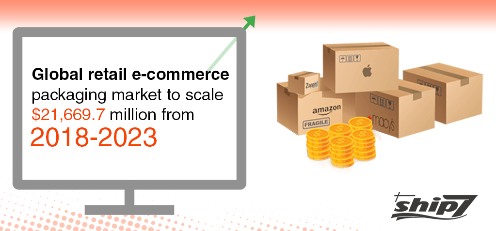 Global retail e-commerce packaging market to scale $21,669.7 million from 2018-2023