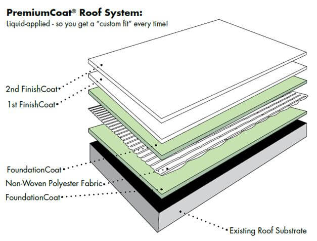 Sealing and Waterproofing Roof System
