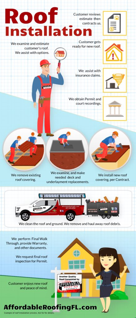 Affordable Roofing New Roof Process