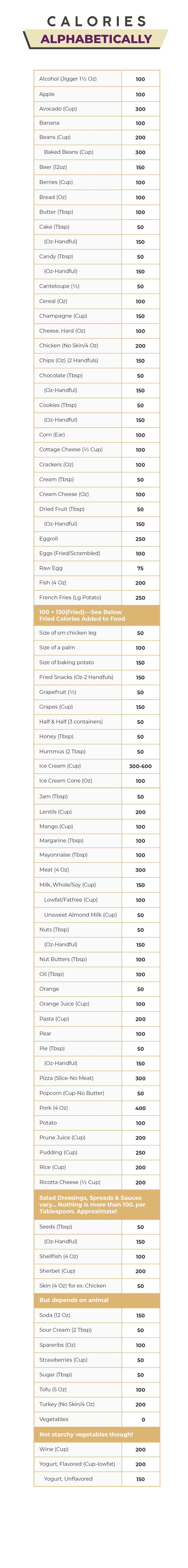 Calories reference chart