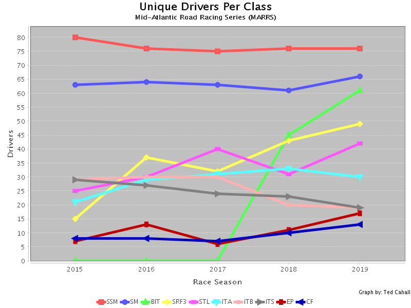 Graphs and Charts with JFreeChart: Unique Drivers per Class per Season