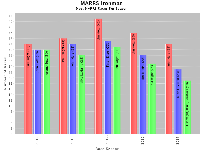 Graphs and Charts with JFreeChart: Top 3 Ironman past 5 years