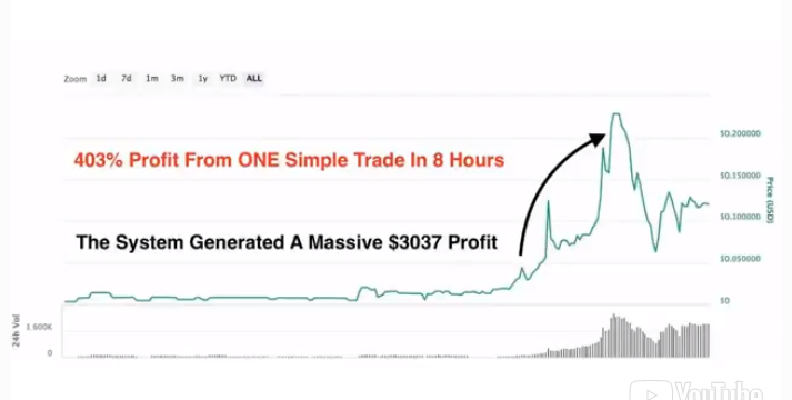 Crypto Coin Sniper Review – cryptocoinsniper.co a Scam?