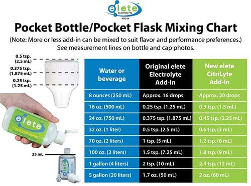 Pocket Flask Mixing Chart