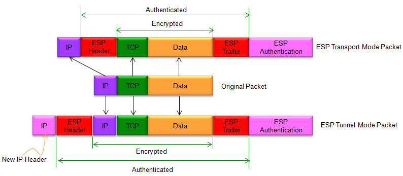 Transport vs Tunnel Mode Encryption