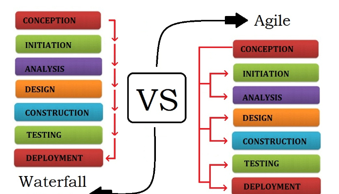 IT Project Management: Waterfall vs. Agile