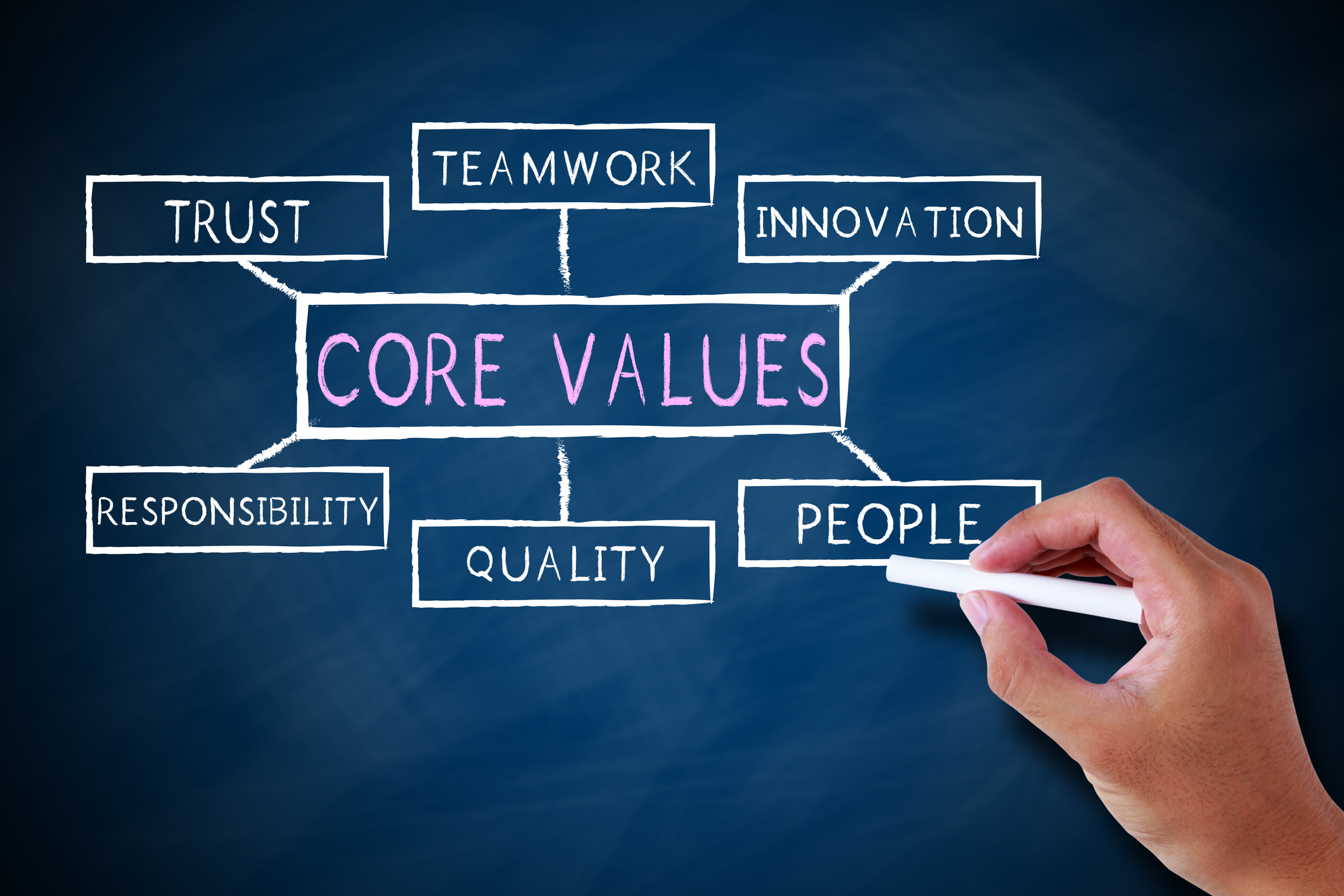 Project Scope & Value