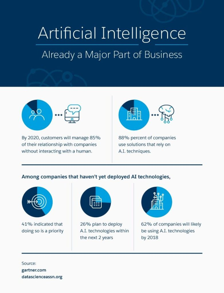 Salesforce Infographic on Marketing AI: Artificial Intelligence Already a Major Part of Business
