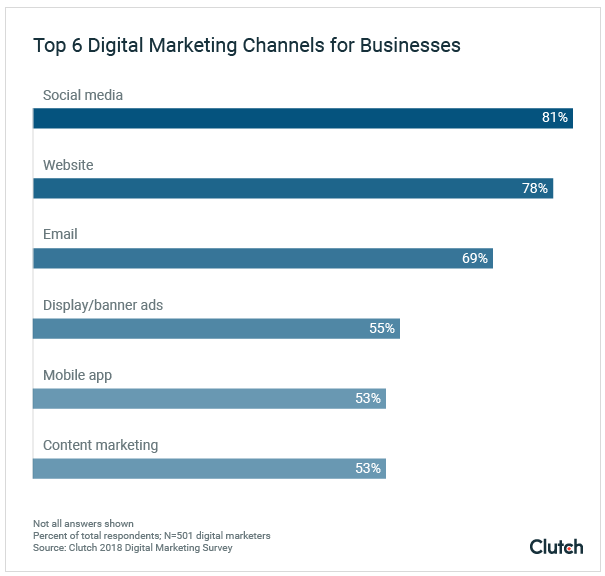 top-digital-marketing-priorities-clutch-marketing-survey