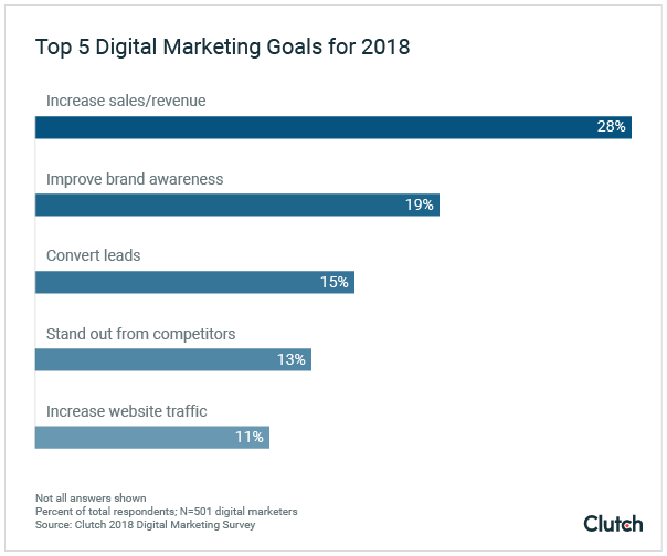 top-business-goals-digital-marketing-priorities