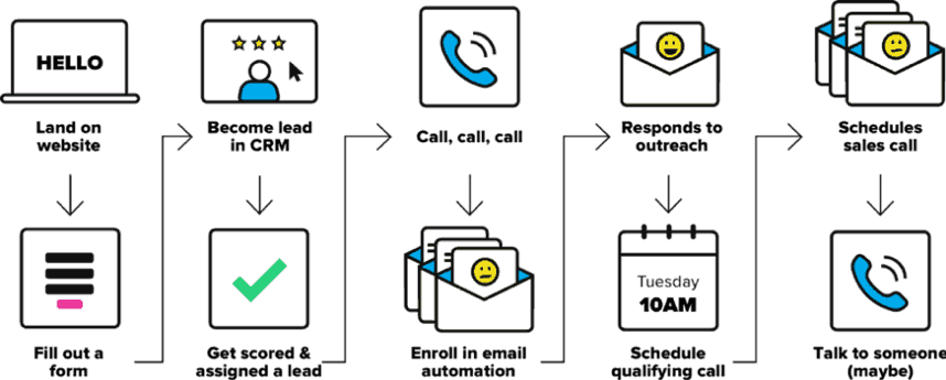 Image of a customer journey map and each touch point in the experience, from landing on the website to finally connecting with a company representative.