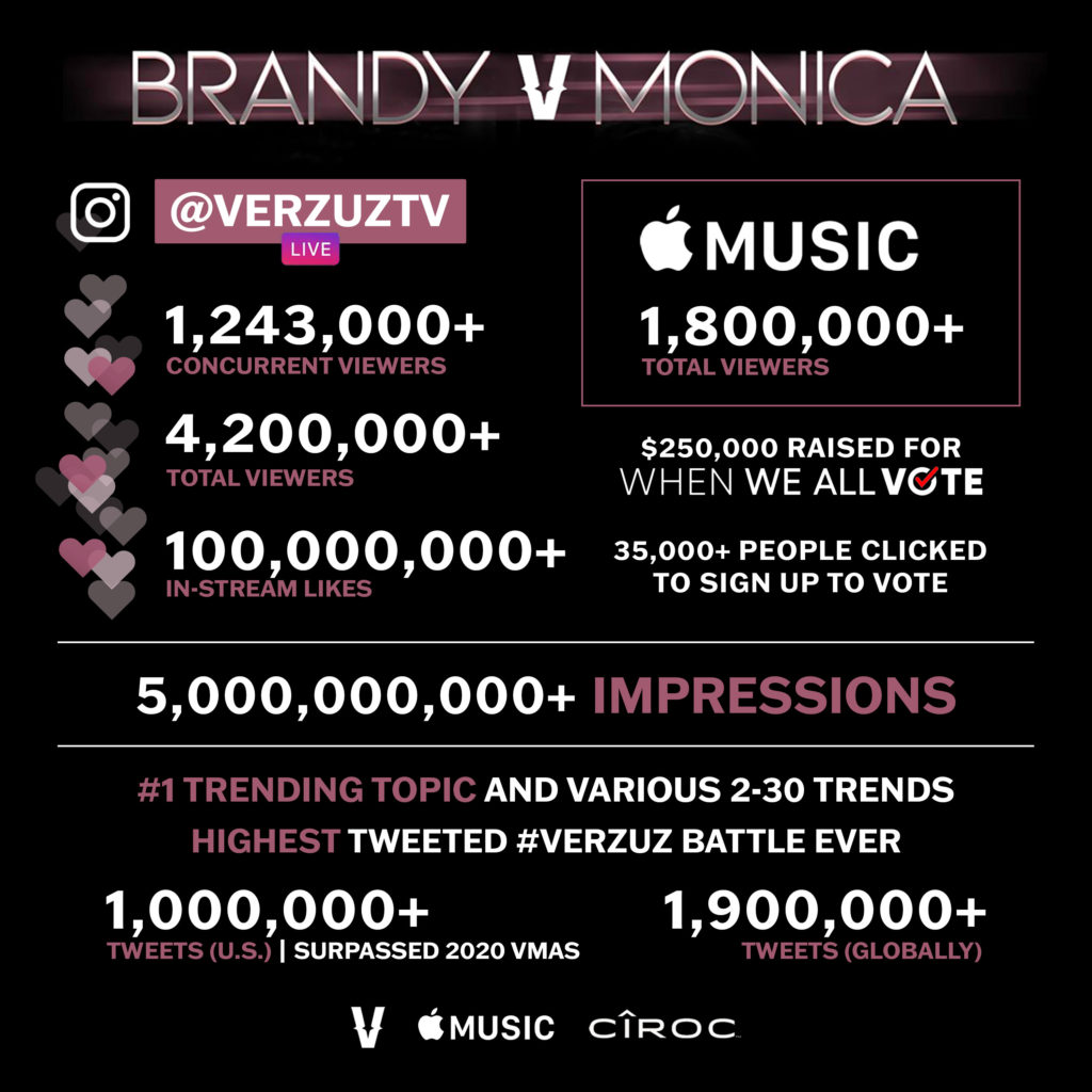 Graphic showing stats of the Brandy vs. Monica Verzuz live battles