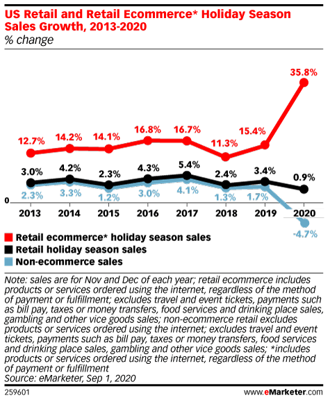 line chart from eMarketer.com titled US Retail and Retail Ecommerce Holiday Season Sales Growth 2013-2020