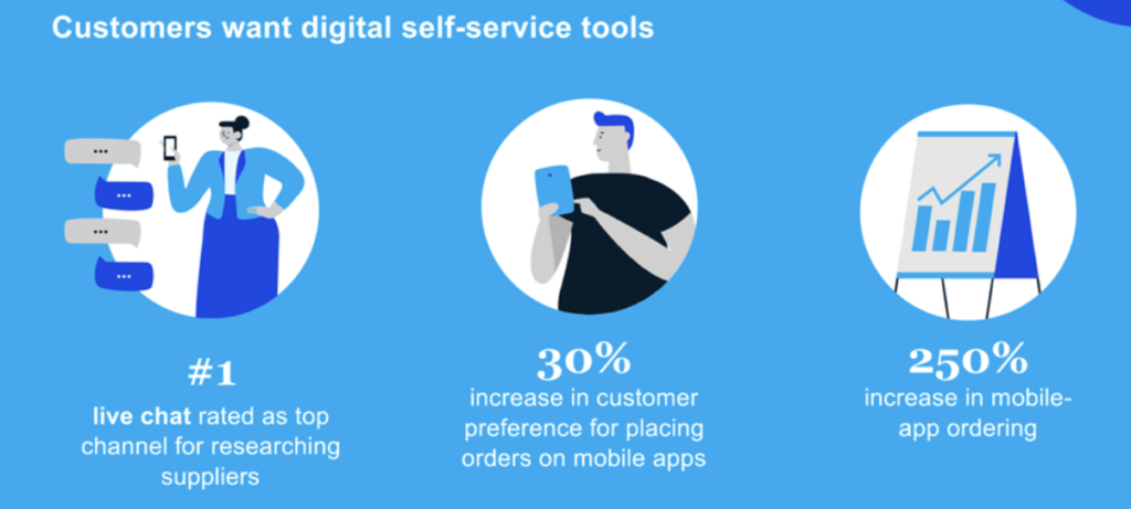 chart titled Customers want digital self-service tools. It's a visualization of information that brands need to account for in their post-coronavirus marketing strategy