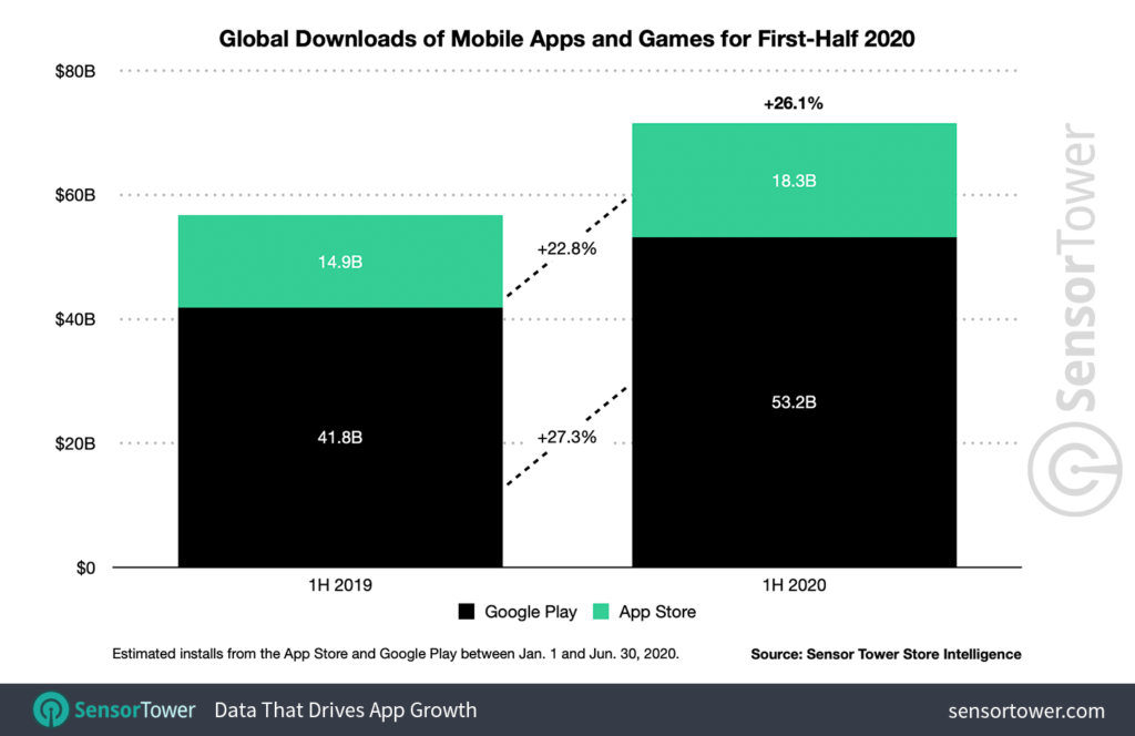 chart titled global downloads of mobile apps and games for first-half 2020 showing increases over 20% for both Android and Apple devices