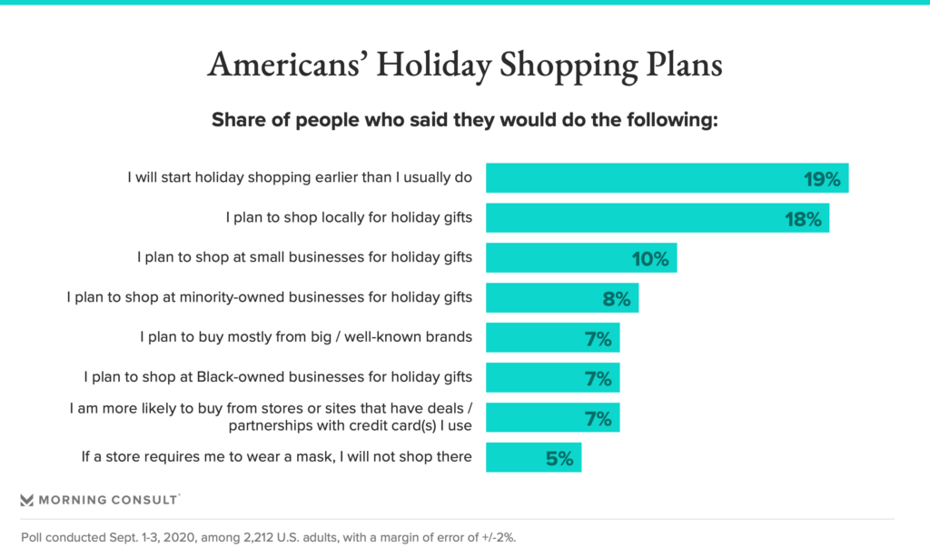 2020 data chart titled Americans' Holiday Shopping Plans, via Morning Consult