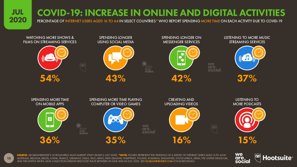 chart showing increase in online and digital activities in july 2020 based on a report from we are social agency and hootsuite