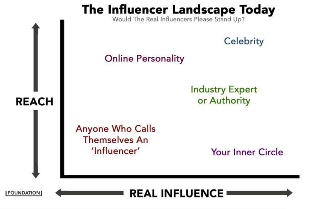 graph showing The Influencer Landscape today by the Foundation content marketing agency (x axis is real influence, y axis is reach. lowest on the graph is anyone who calls themselves an influencer. highest is a celebrity.