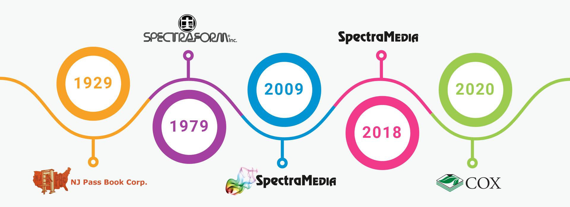 SM_Timelines_2020