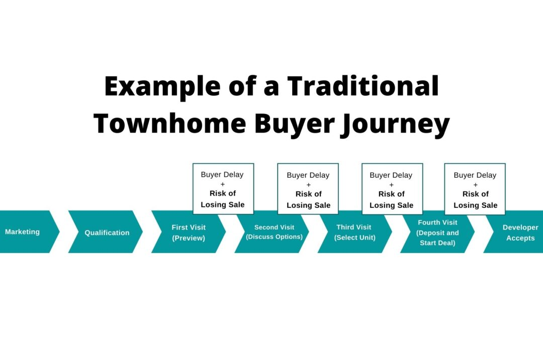 It's time to rethink townhome presentation and sales centres