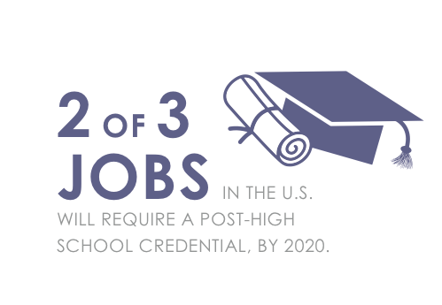 Research shows that more than two-thirds of all U.S. jobs will require a post-high school degree or credential by 2020.