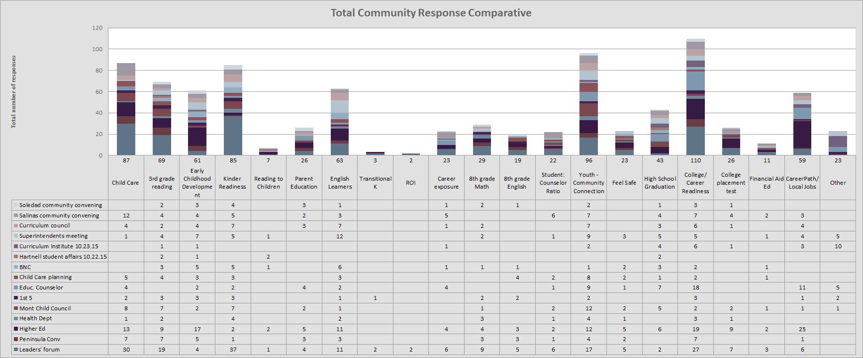 Chart: Community feedback summary