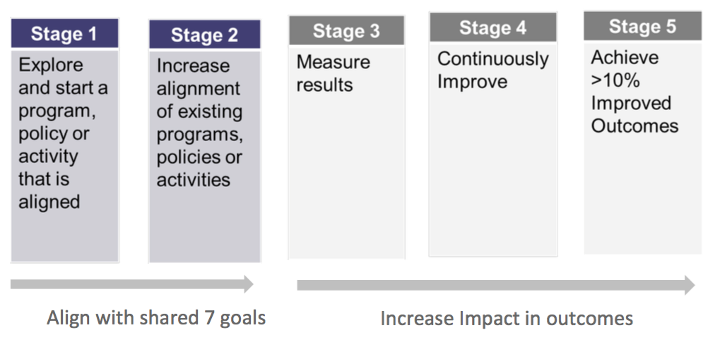 Graphic showing Stages 1 through 5 of continuous improvement.