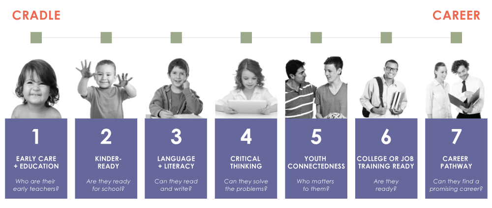 Bright Futures maintains 7 Community Goals across the cradle to career pathway.