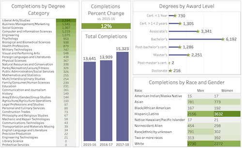 College Completion Data