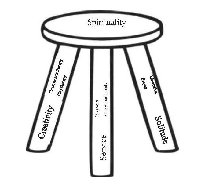 Spirituality 3-legged stool model