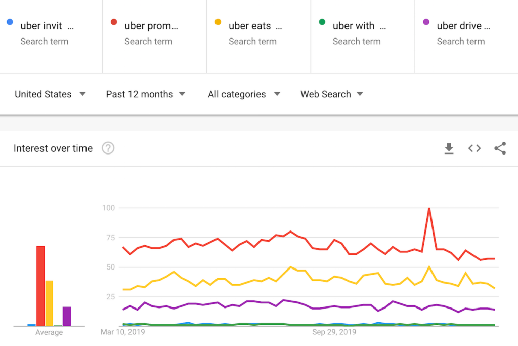 Uber Invite Code searches on Google Trends.