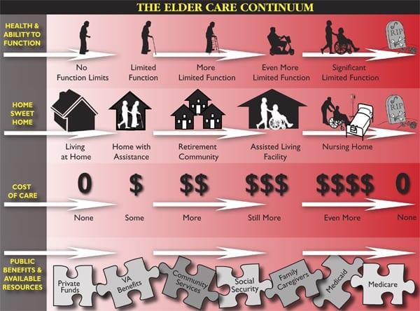 The Elder Care Continuum