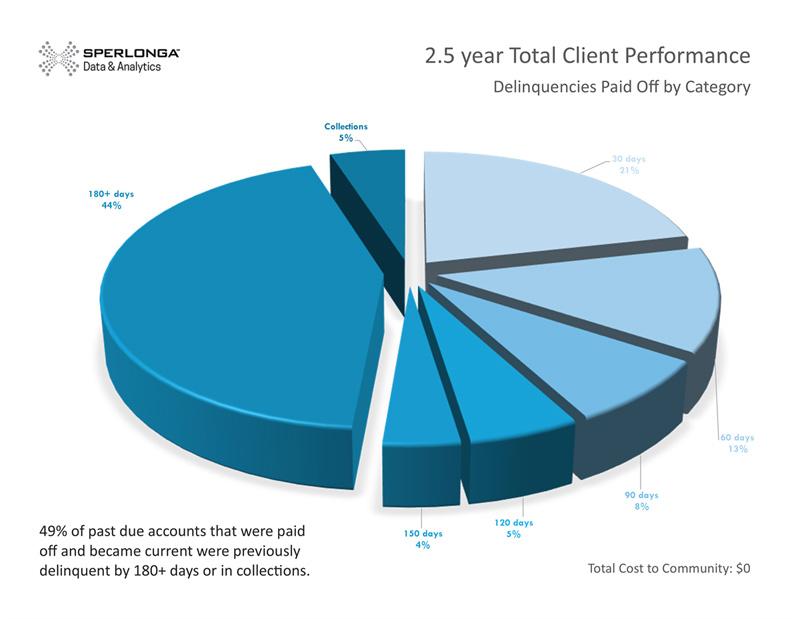 Client Performance