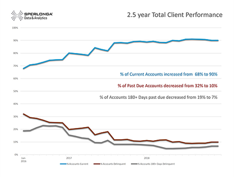 Client Performance