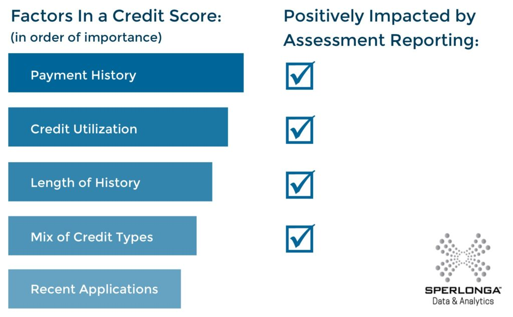 How Assessment Payment Reporting Helps Your Credit Score